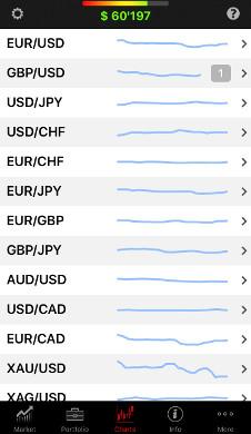 تطبيق منصة التداول JForex (iOS) - الرسوم البيانية